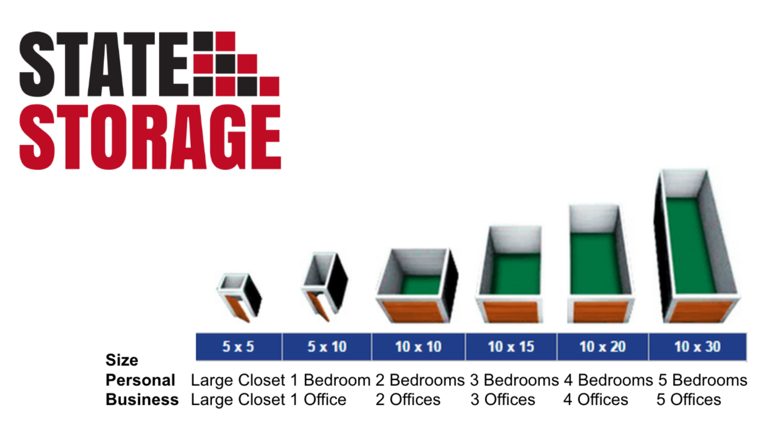 Size guide for storage unit. Shows recommended sizes for 1 through 5 bedroom homes and offices
