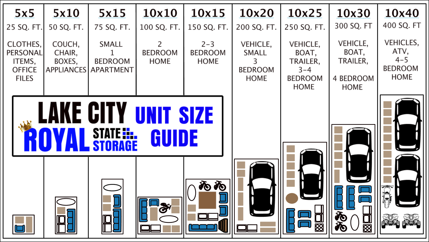 Self storage unit size guide. Shows closet, 1 bedroom, 2 bedroom, 3 bedroom, 4 bedroom and office recommended size gjuide.