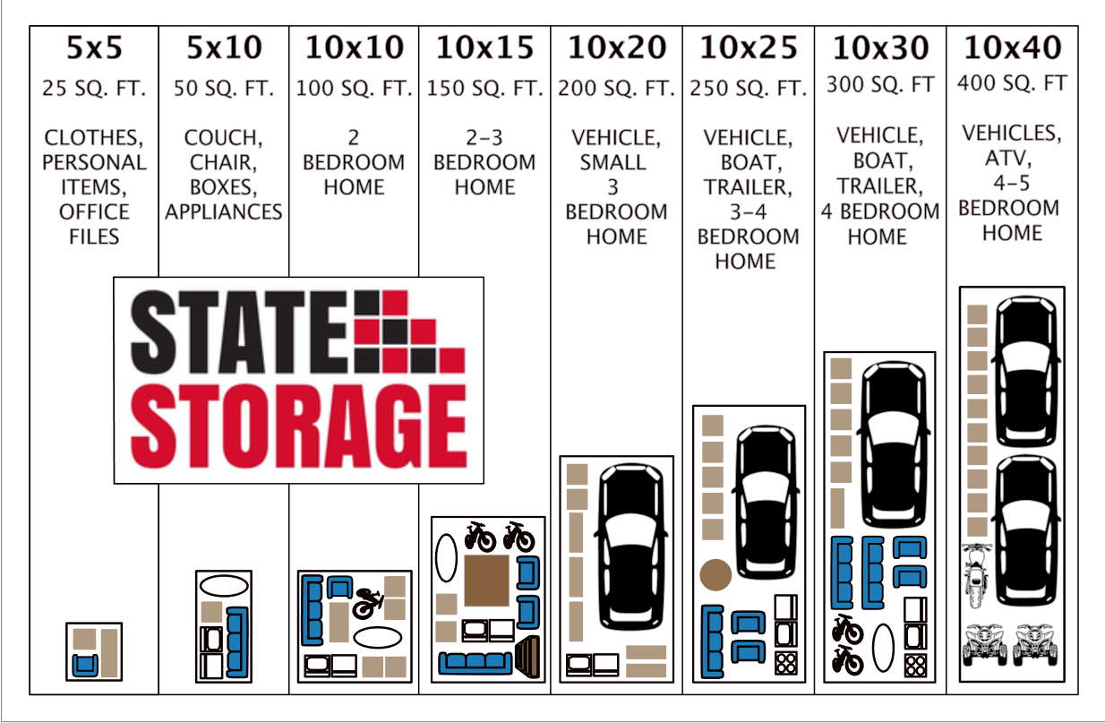 Size guide for storage unit at Fort Pierce Gator State. Shows recommended sizes for 1 through 5 bedroom homes and offices